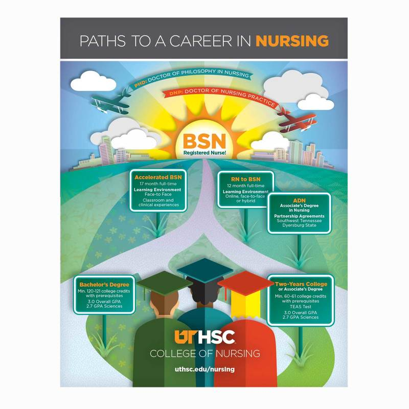 carrer path nursing One of the primary benefits that many licensed practical nurses (lpns) appreciate is that their career allows them to choose a nursing path from a spectrum of different options.
